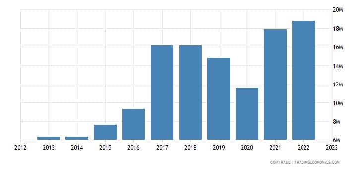 slovenia exports philippines