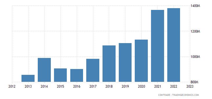 slovenia exports poland