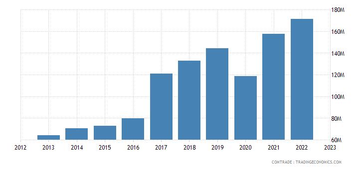slovenia exports portugal