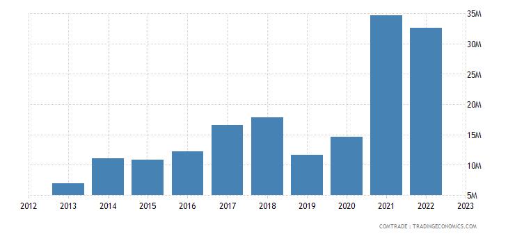 slovenia exports qatar