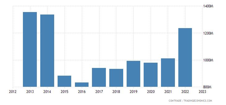 slovenia exports russia