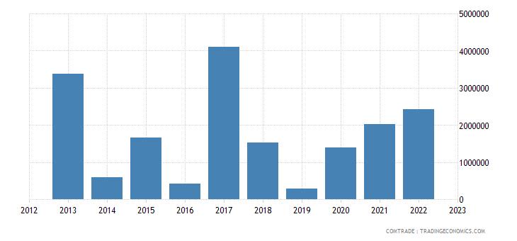 slovenia exports rwanda