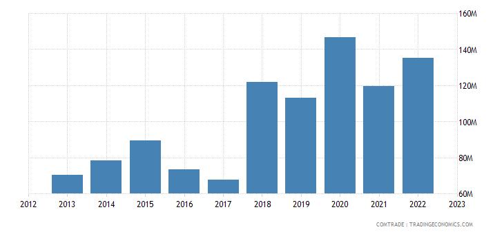 slovenia exports saudi arabia