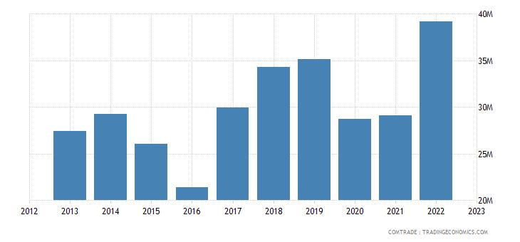 slovenia exports singapore