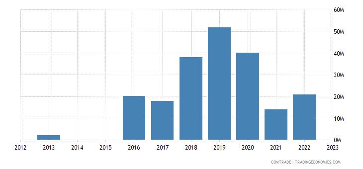 slovenia exports slovakia iron steel