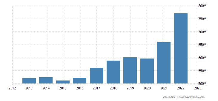 slovenia exports slovakia
