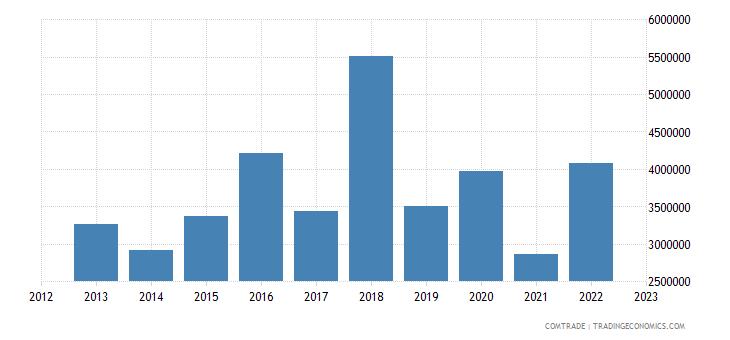 slovenia exports sri lanka