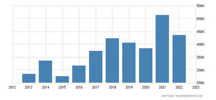 slovenia exports sweden