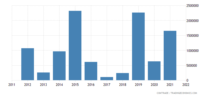 slovenia exports tanzania