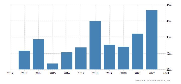 slovenia exports thailand