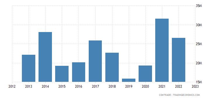 slovenia exports tunisia