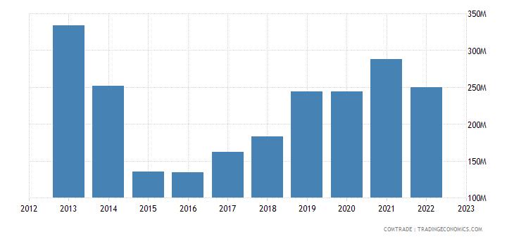 slovenia exports ukraine