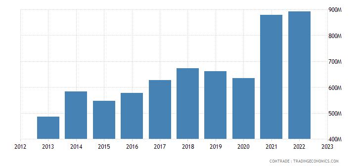 slovenia exports united states