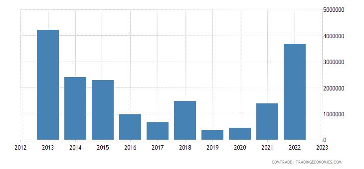 slovenia exports venezuela