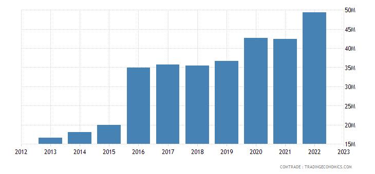 slovenia exports vietnam