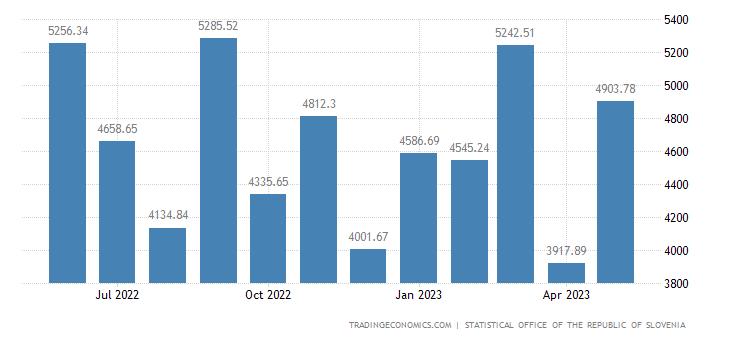 Slovenia Exports
