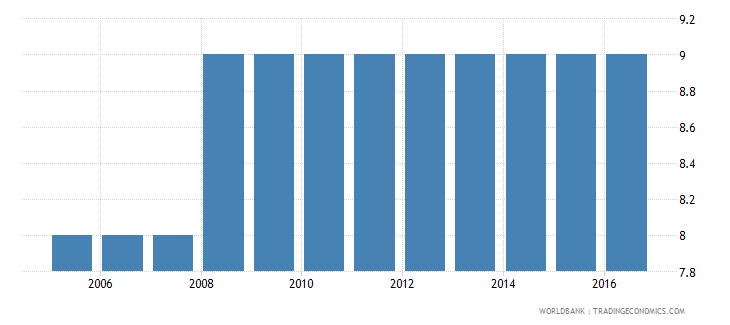 slovenia extent of director liability index 0 to 10 wb data