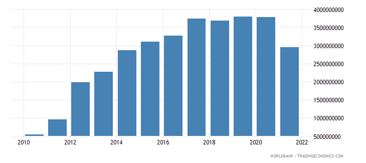 slovenia external balance on goods and services constant lcu wb data
