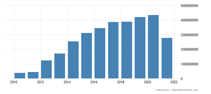 slovenia external balance on goods and services current lcu wb data