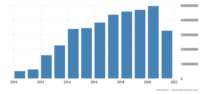 slovenia external balance on goods and services us dollar wb data