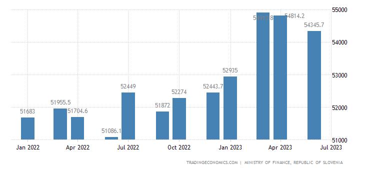 Slovenia Central Government External Debt
