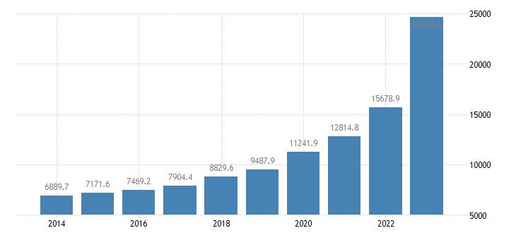slovenia extra eu trade exports eurostat data