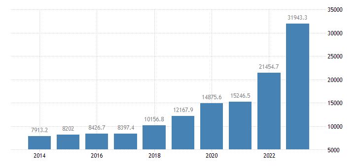 slovenia extra eu trade imports eurostat data