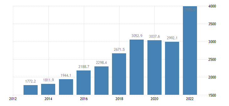 slovenia extra eu trade of other manufactured goods sitc 68 imports eurostat data