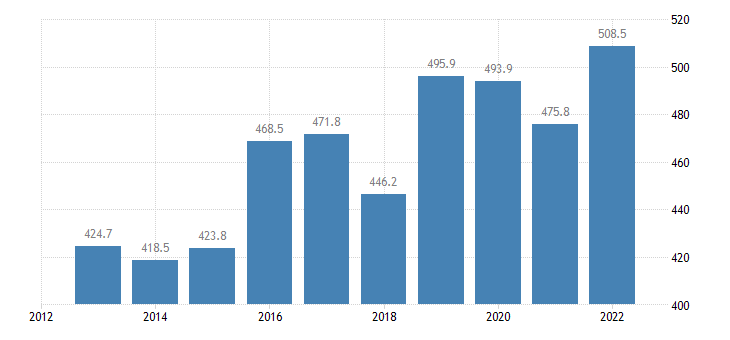 slovenia extra eu trade of raw materials sitc 24 exports eurostat data