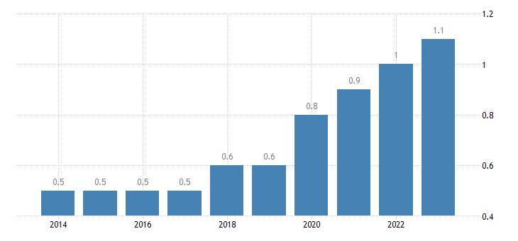 slovenia extra eu trade share of imports by member state eurostat data