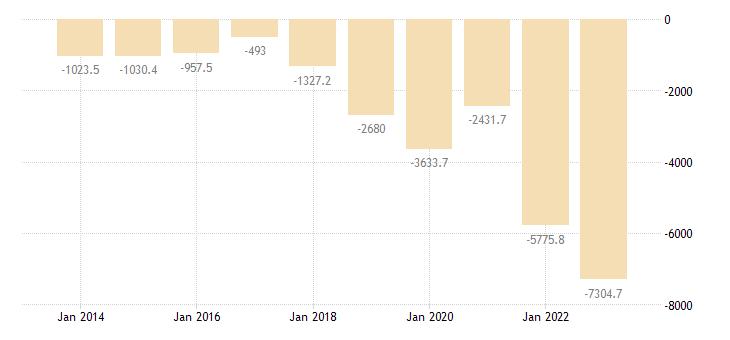 slovenia extra eu trade trade balance eurostat data