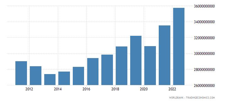 slovenia final consumption expenditure constant lcu wb data