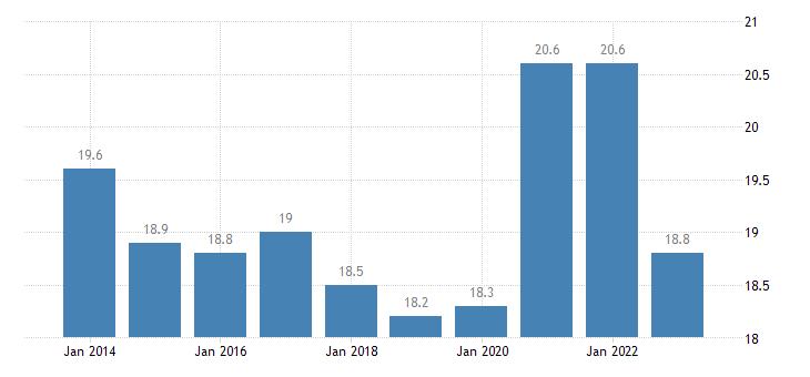 slovenia final consumption expenditure of general gov eurostat data