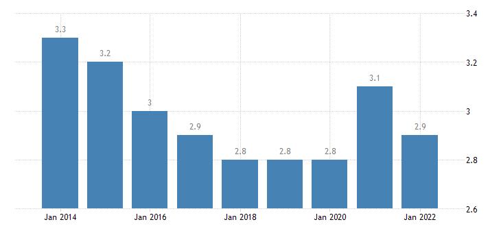 slovenia final consumption expenditure of households communications eurostat data