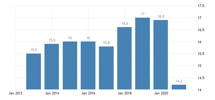 slovenia final consumption expenditure of households transport eurostat data