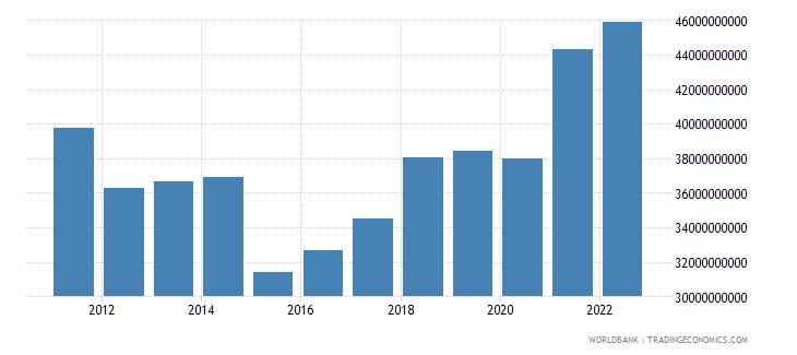 slovenia final consumption expenditure us dollar wb data