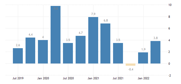 slovenia financial account eurostat data