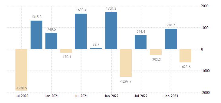 slovenia financial account on portfolio investment eurostat data