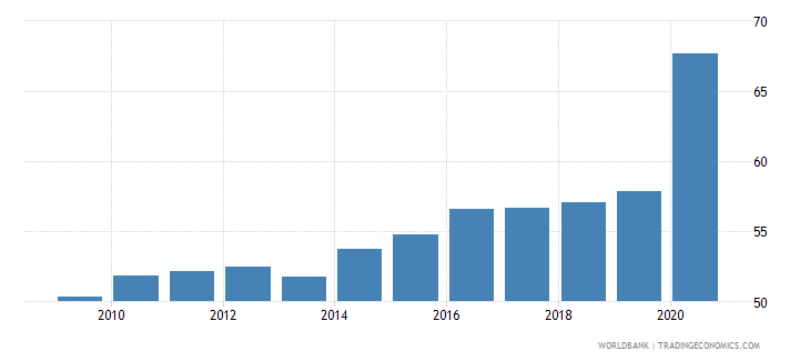 slovenia financial system deposits to gdp percent wb data