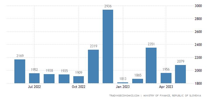 Slovenia Fiscal Expenditure