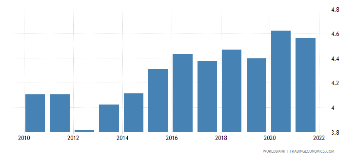 slovenia food exports percent of merchandise exports wb data