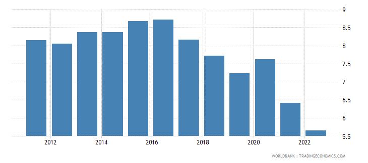 slovenia food imports percent of merchandise imports wb data