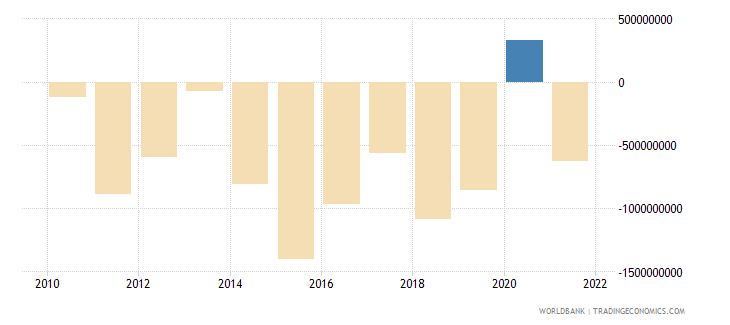 slovenia foreign direct investment net bop us dollar wb data