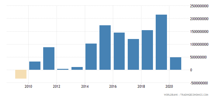 slovenia foreign direct investment net inflows bop us dollar wb data