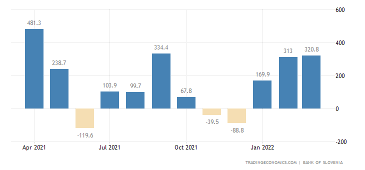 Slovenia Foreign Direct Investment