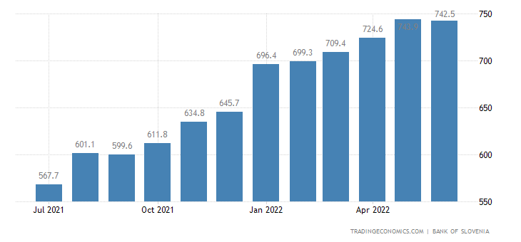 Slovenia Foreign Exchange Reserves