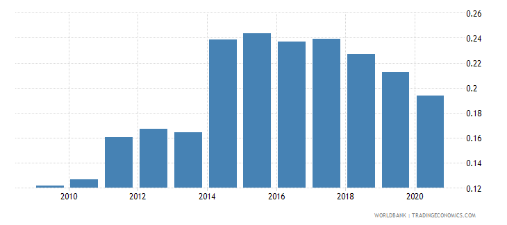 slovenia forest rents percent of gdp wb data