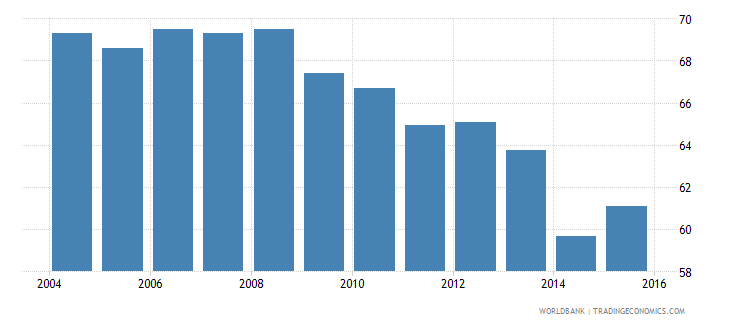 slovenia fossil fuel energy consumption percent of total wb data