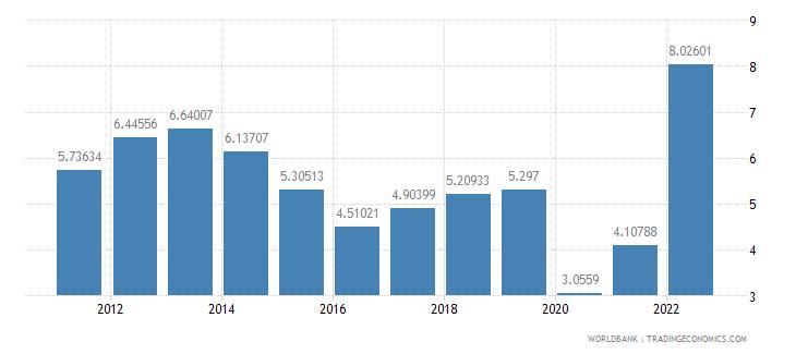 slovenia fuel exports percent of merchandise exports wb data