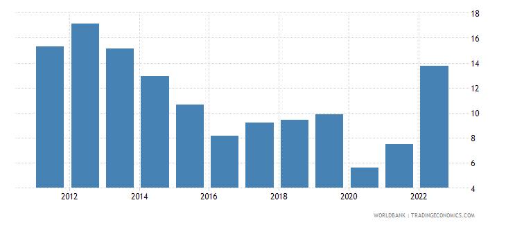 slovenia fuel imports percent of merchandise imports wb data